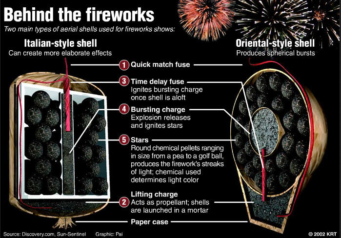chemistry of fireworks essay A pyrotechnics expert explains the chemistry that makes 4th of july fireworks displays possible.